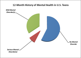 Image result for how many teens suffer from mental illnesses